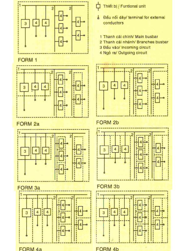 Các dạng bố trí thiết bị trong tủ điện